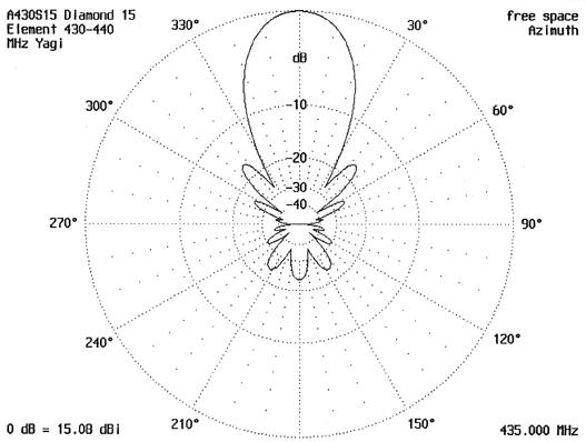 Diamond Antenna A430s15 Radiation Pattern